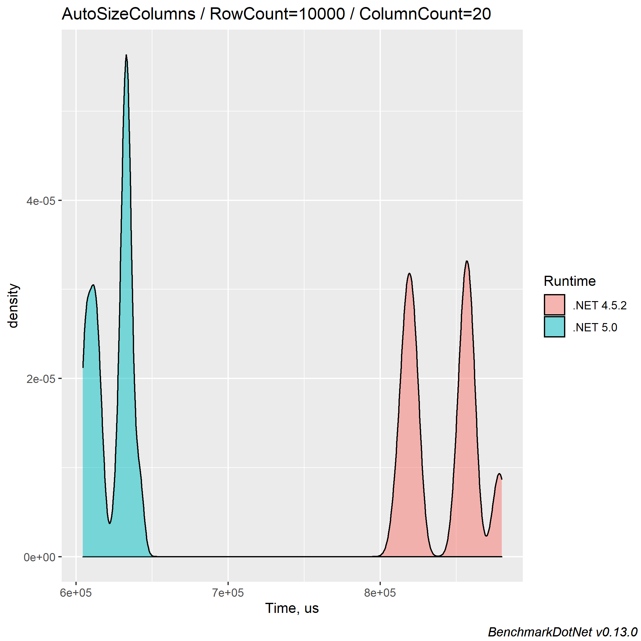 How to Compare Performance between .NET 20 and .NET Framework ...