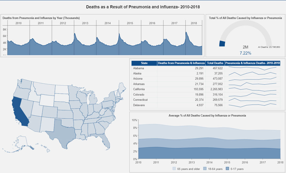Business Intelligence Dashboard-Healthcare Dashboard