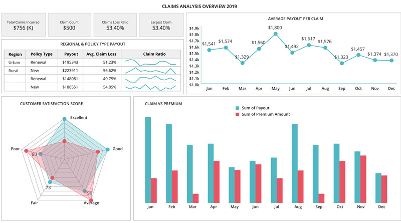 Insurance dashboard - Claims Analysis Overview