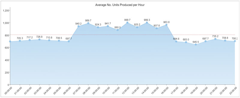 A Guide to Effective Manufacturing Dashboard Design