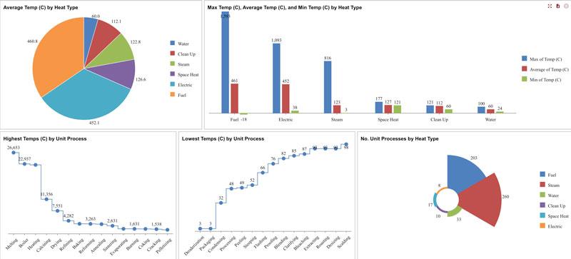 Wyn Enterprise Manufacturing Process Temperature Dashboard