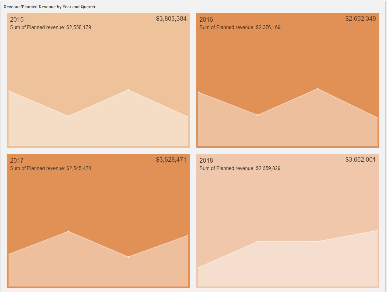 Embedded Business Intelligence Data Visualizations - KPI Cards