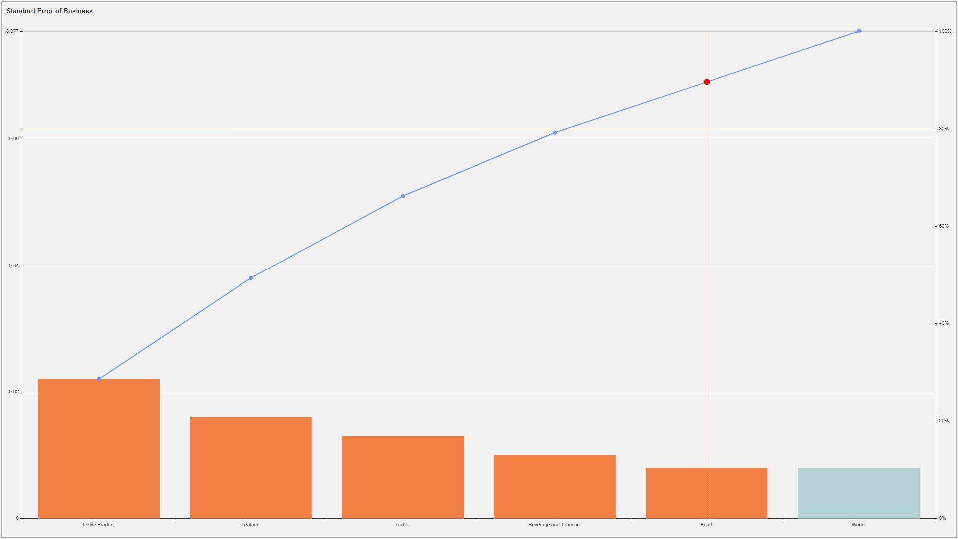 Embedded Business Intelligence Data Visualizations - Pareto Chart