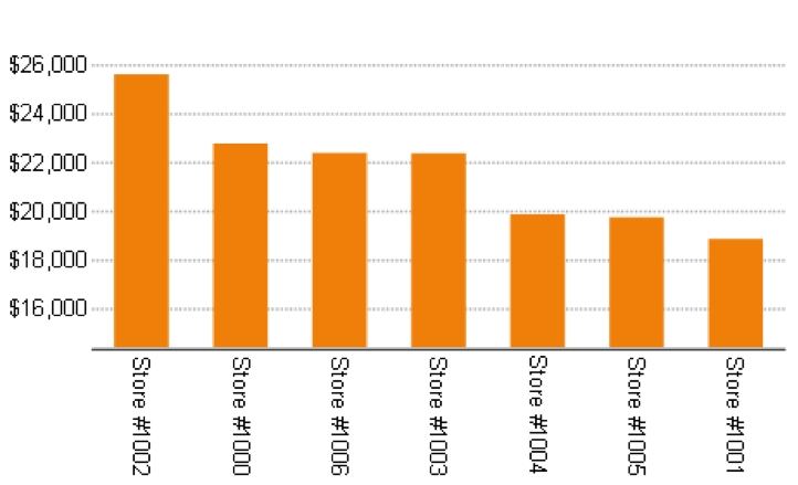 5 Ways to Enhance Charts in .NET and JavaScript Reports