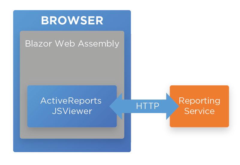 Splitting a Monolith Reporting Web App with Blazor