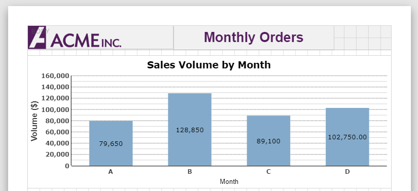Monthly Orders Report - Sales Volume By Month