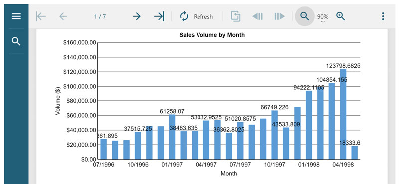 Mobile Preview of Sales Report in Browser