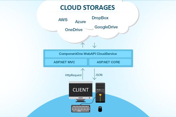 Cloud Storages - CRUD Operations using RESTFul C1 WebAPI Services