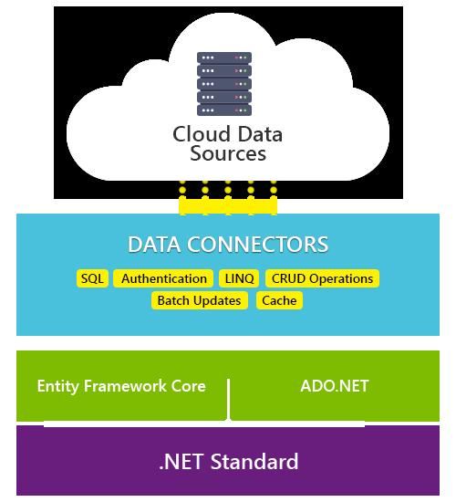 Introducing ComponentOne DataConnectors