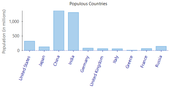 Rotate axis labels