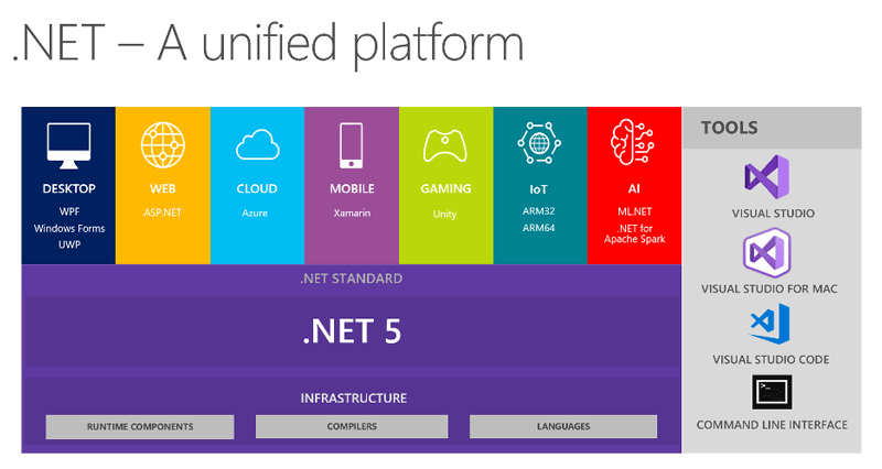 Figure 1Image from https://devblogs.microsoft.com/dotnet/introducing-net-5/