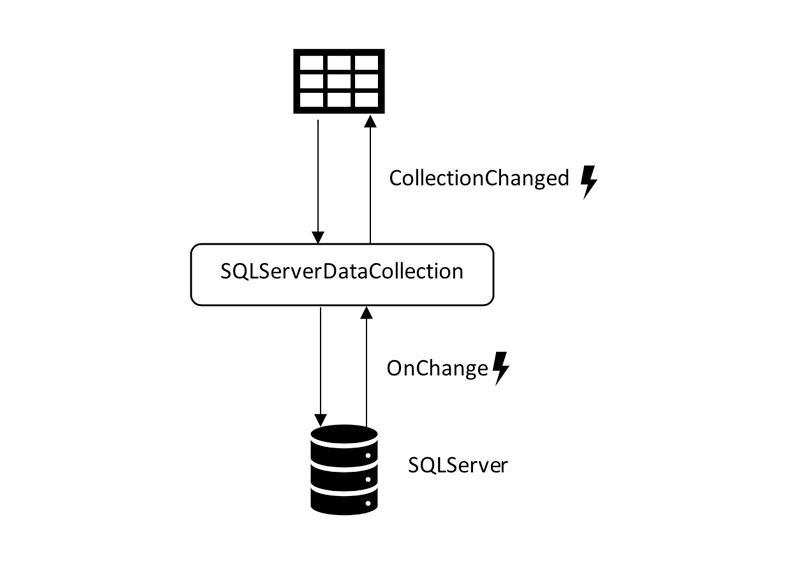 Data Binding Blazor FlexGrid to SQL Server with Real-Time Updates