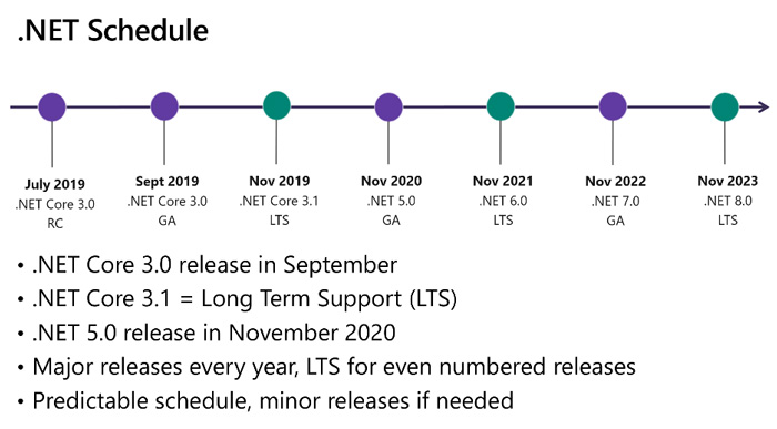 How to Migrate from dotNET to dotNET 5 Controls