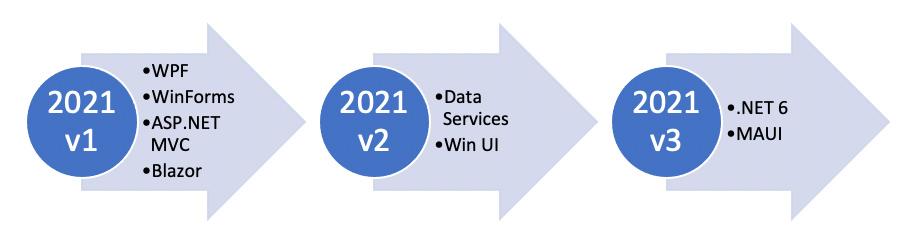 componentone 2021 releases