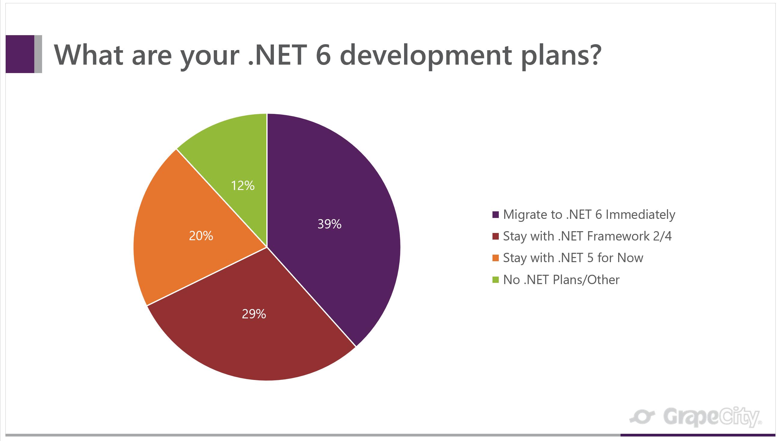 dotnet 6 development