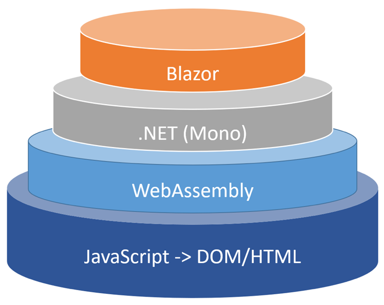 An Introduction to Blazor and Web Assembly