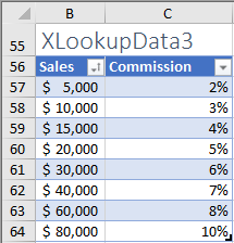 New XLOOKUP and XMATCH Functions