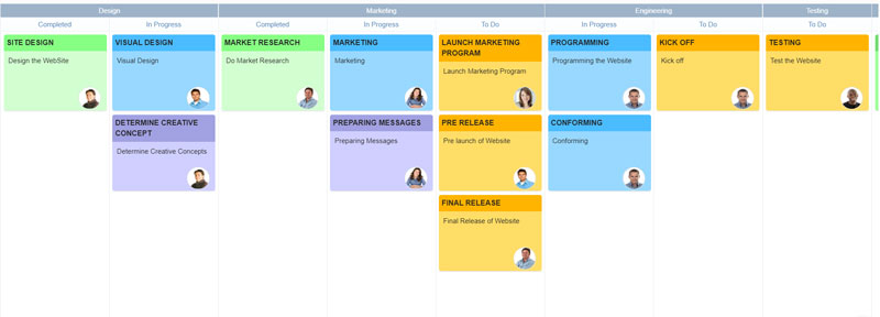 What are the Benefits of Kanban Boards?