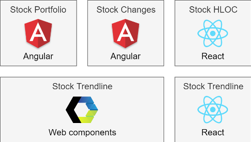 Build a Stock Portfolio App with OpenFin and Wijmo's JavaScript Components