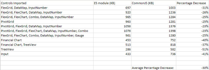 Decreasing Bundle Sizes with ES Modules in Angular 10