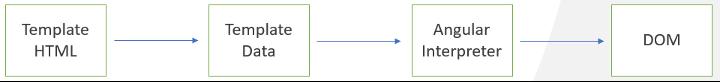 템플릿 HTML 2