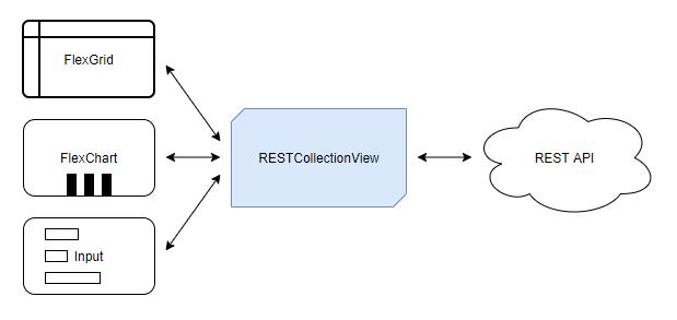 restcollectionview