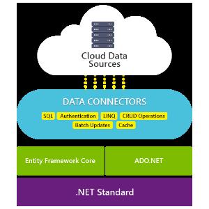 Service Components 새로운 기능