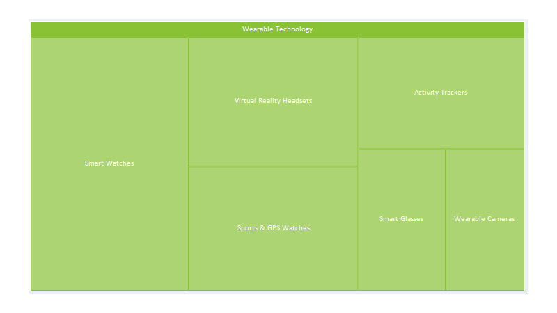 .NET TreeMap Chart with Drilldown