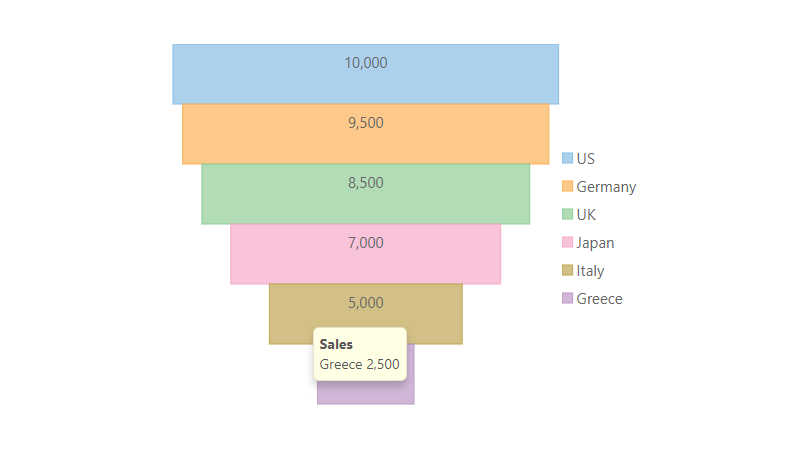 JavaScript Chart Funnel Rectangle