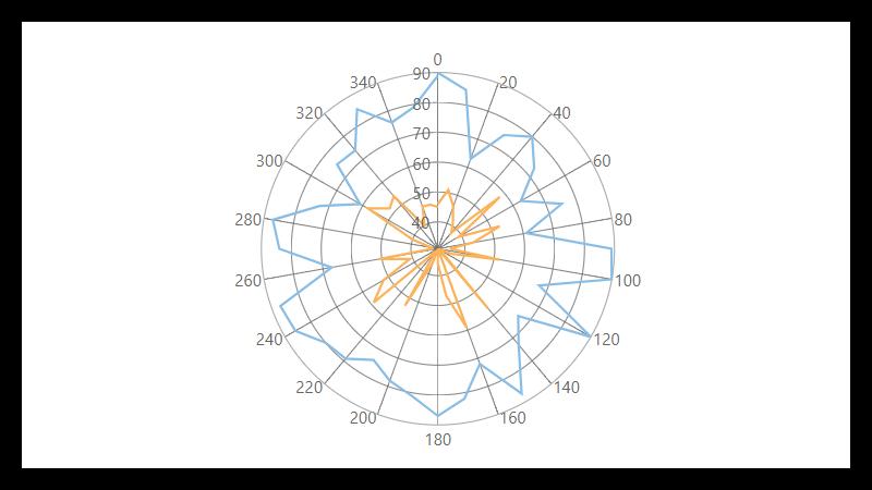 FlexChart JavaScript Chart Control | Angular Chart | CWijmo