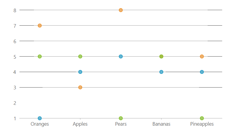 Xamarin Scatter Charts