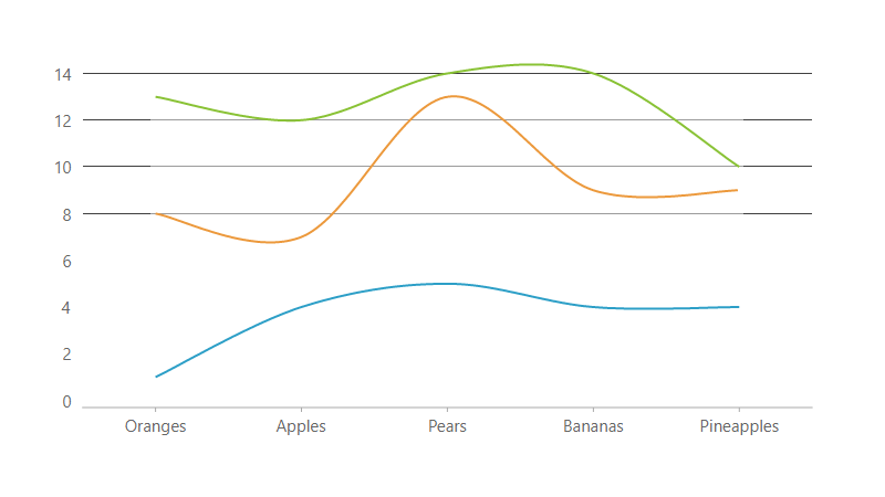 .NET Spline Stacked chart