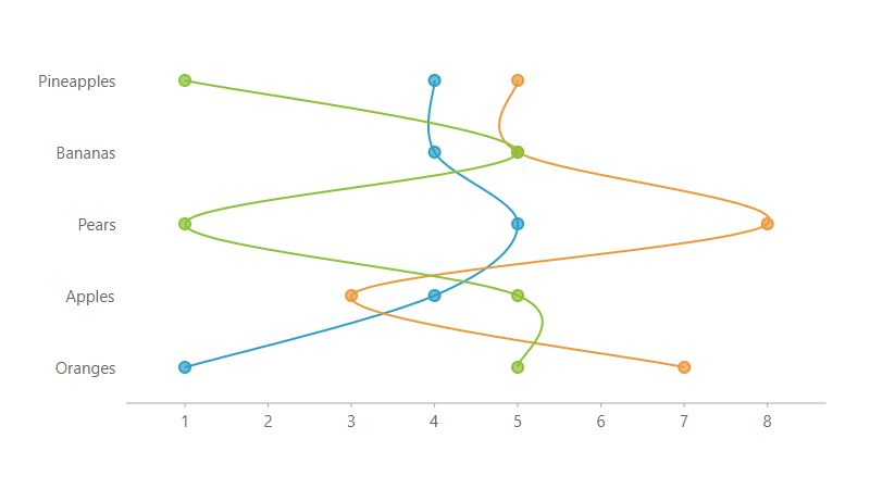 .NET Spline Symbol Rotated chart