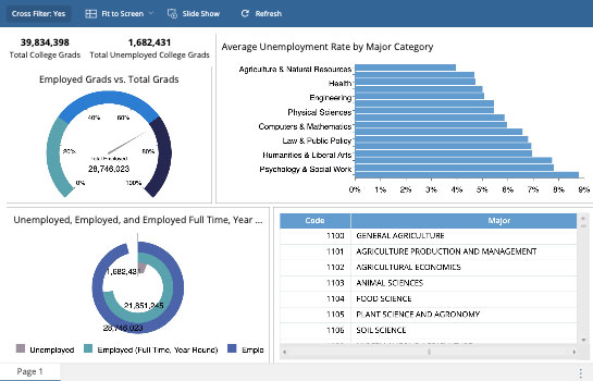 Education Dashboard - College Grad Unemployment