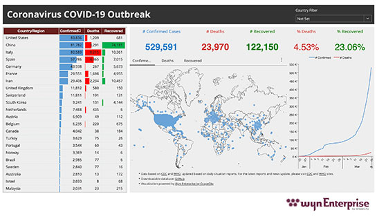 Healthcare Dashboard - Coronavirus (COVID-19) Global Outbreak
