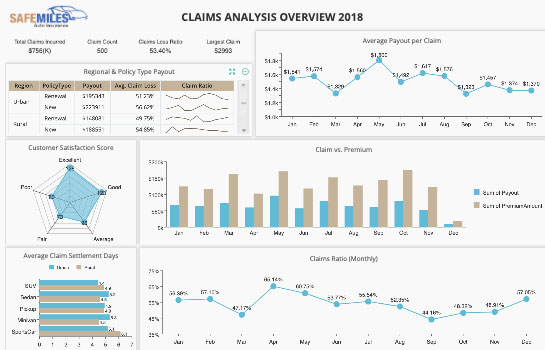 insurance Dashboard - Claims Analysis