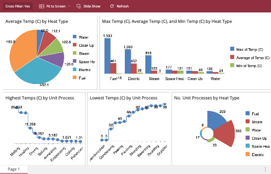 Manufacturing Dashboard - Process Temperature