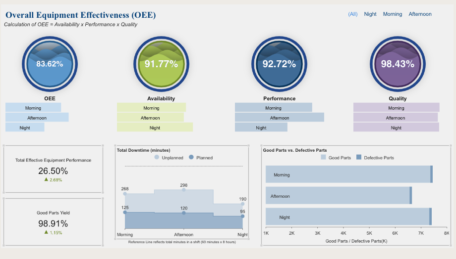 Manufacturing Dashboard - Overall Equipment Effectiveness (OEE)