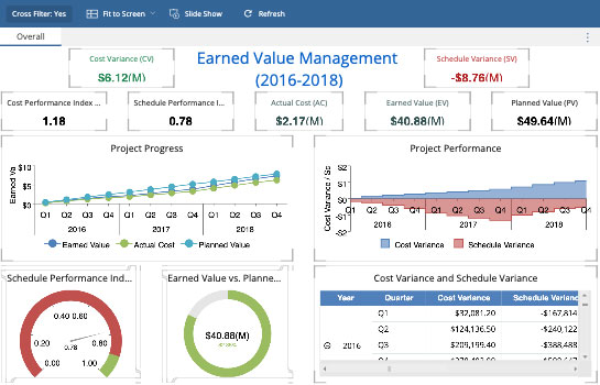 Project Manangement Dashboard - Earned Value Management