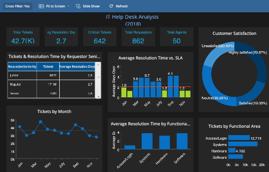 Technology Dashboard - IT Help Desk Analysis