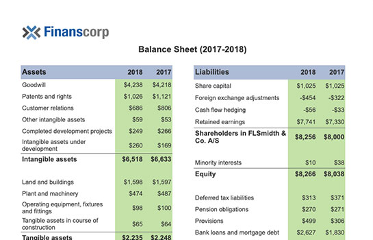 Finance Report - Balance Sheet