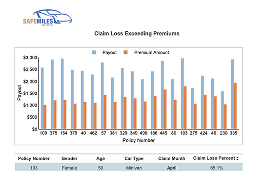 Insurance Report - Highest Claim Loss vs. Premiums