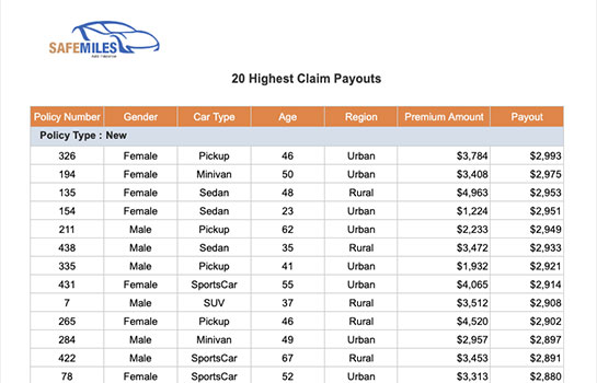 Insurance Report - Highest Claim Payouts