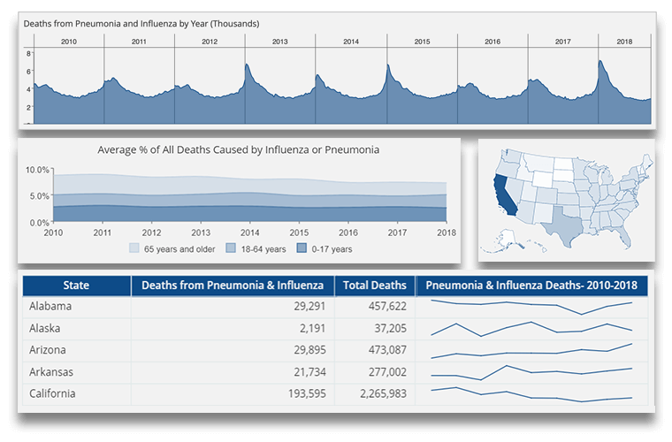 Visualize Clinical and Healthcare Data